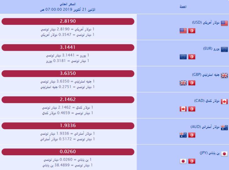 سعر صرف العملات بالدينار التونسي